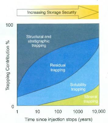 storage-security