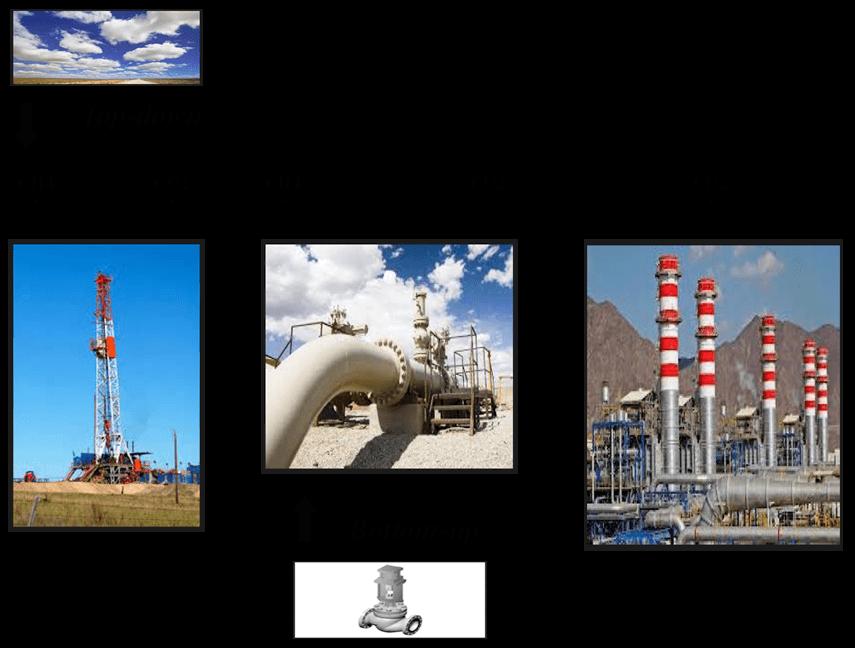 Natural Gas Life Cycle