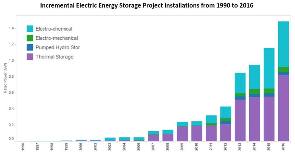 Incremental-Electric-Energy-Storage