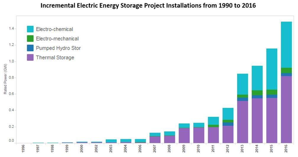 Incremental-Electric-Energy-Storage