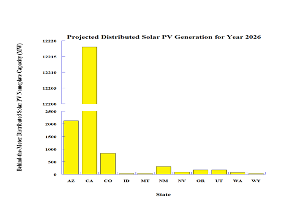 projected-distributed-solar-pv-generation-year-2026